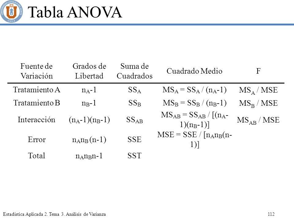 MSAB = SSAB / [(nA-1)(nB-1)]